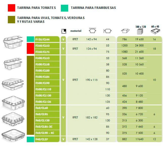 Tarrina, Cesta para  fruta y verdura fabricada en PET.